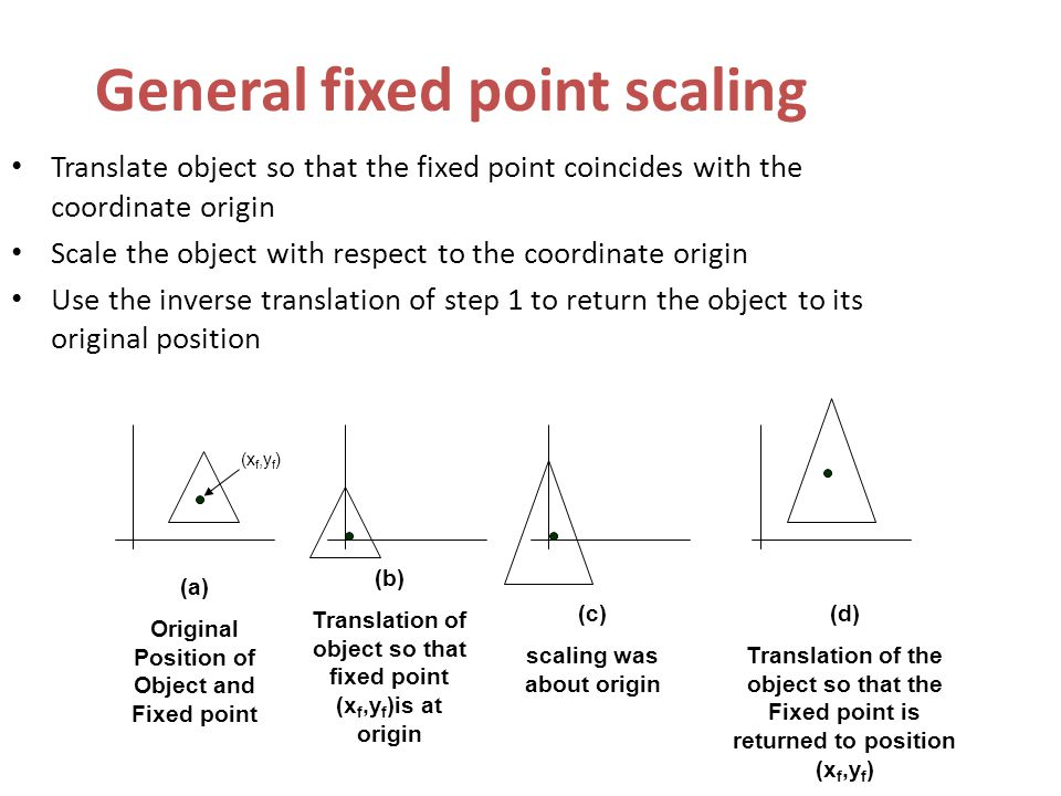 General fixed point scaling
