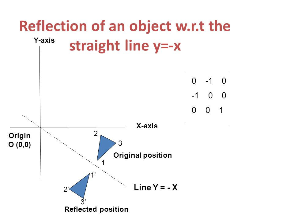 Reflection of an object w.r.t the straight line y=-x