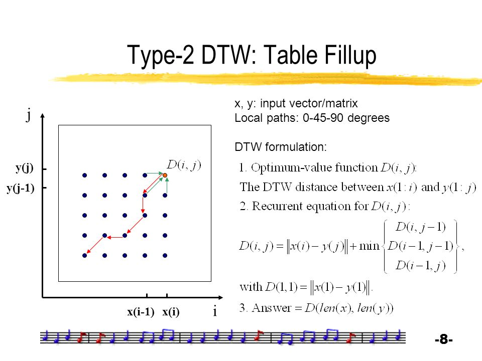 Type-2 DTW: Table Fillup