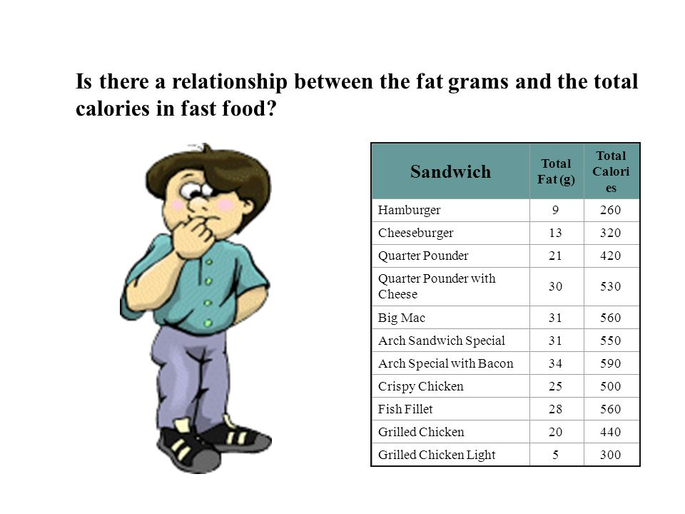 Is there a relationship between the fat grams and the total calories in fast food
