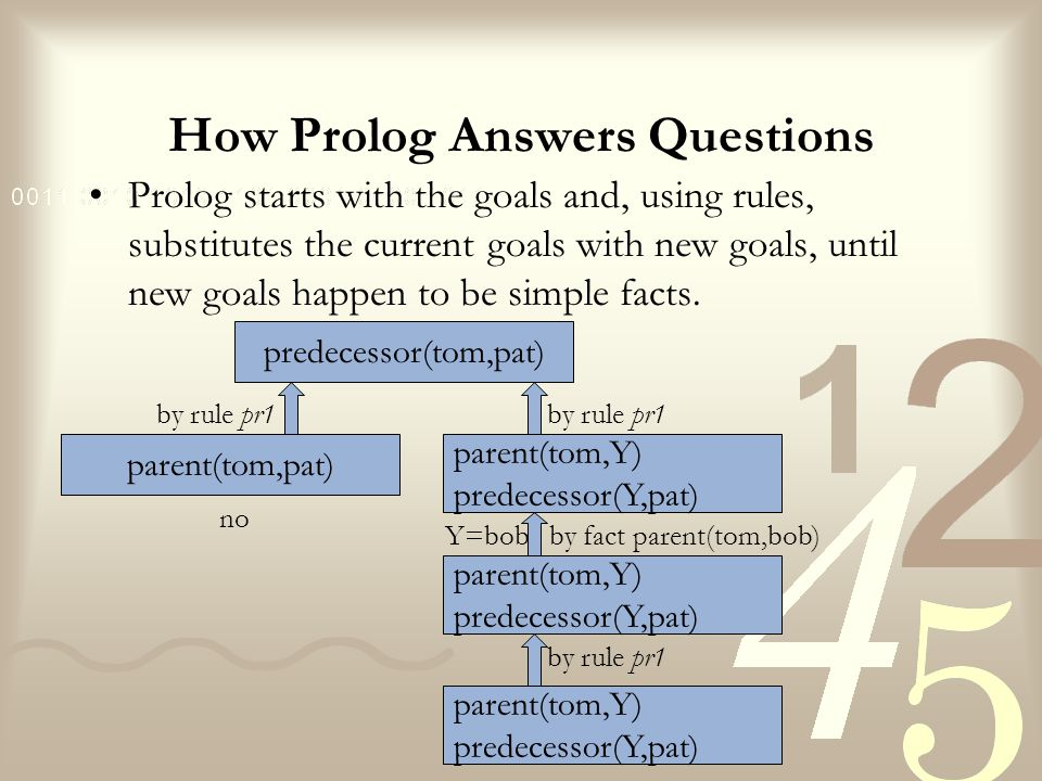 How Prolog Answers Questions