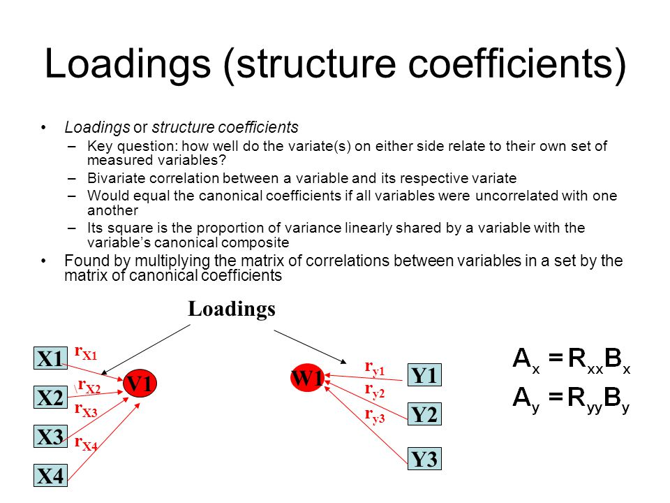 Loadings (structure coefficients)