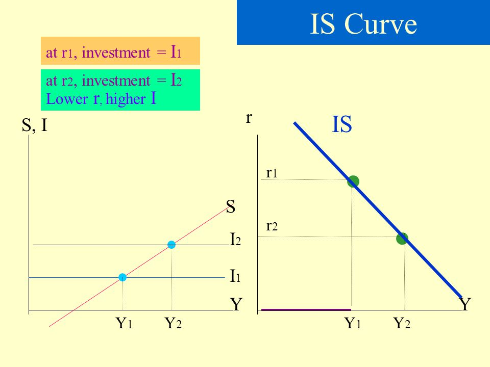 IS Curve IS r S, I S I2 I1 Y Y at r1, investment = I1