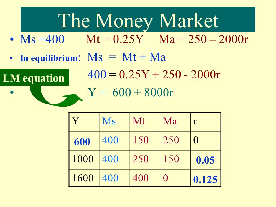 The Money Market Ms =400 Mt = 0.25Y Ma = 250 – 2000r