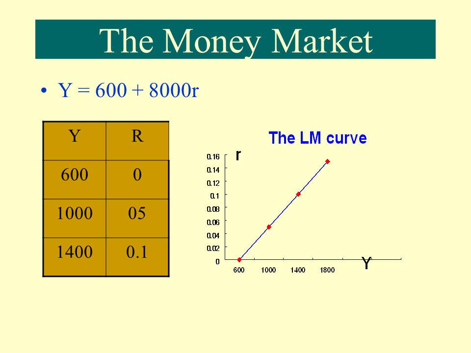 The Money Market Y = r Y R