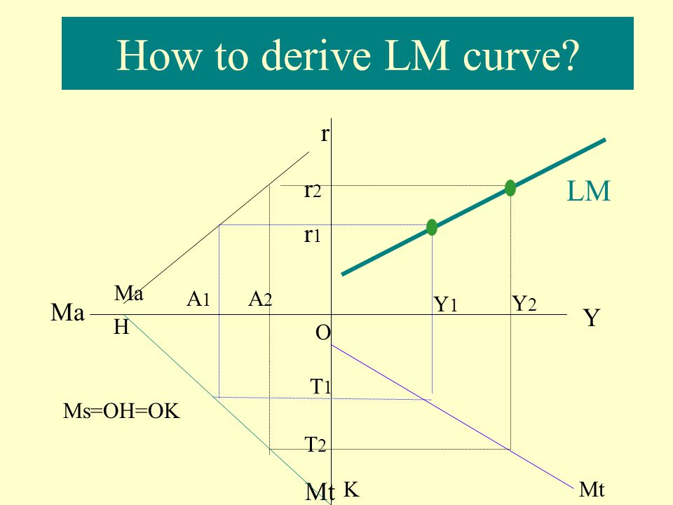How to derive LM curve LM r r2 r1 Ma Y Mt Ma A1 A2 Y1 Y2 H O T1