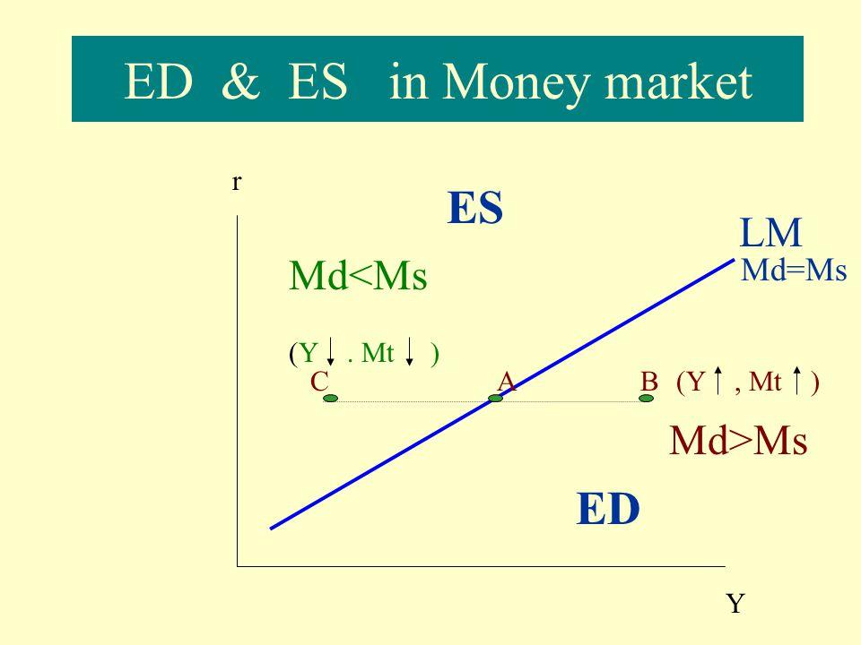 ED & ES in Money market ES ED LM Md<Ms Md>Ms Md=Ms r (Y . Mt ) C