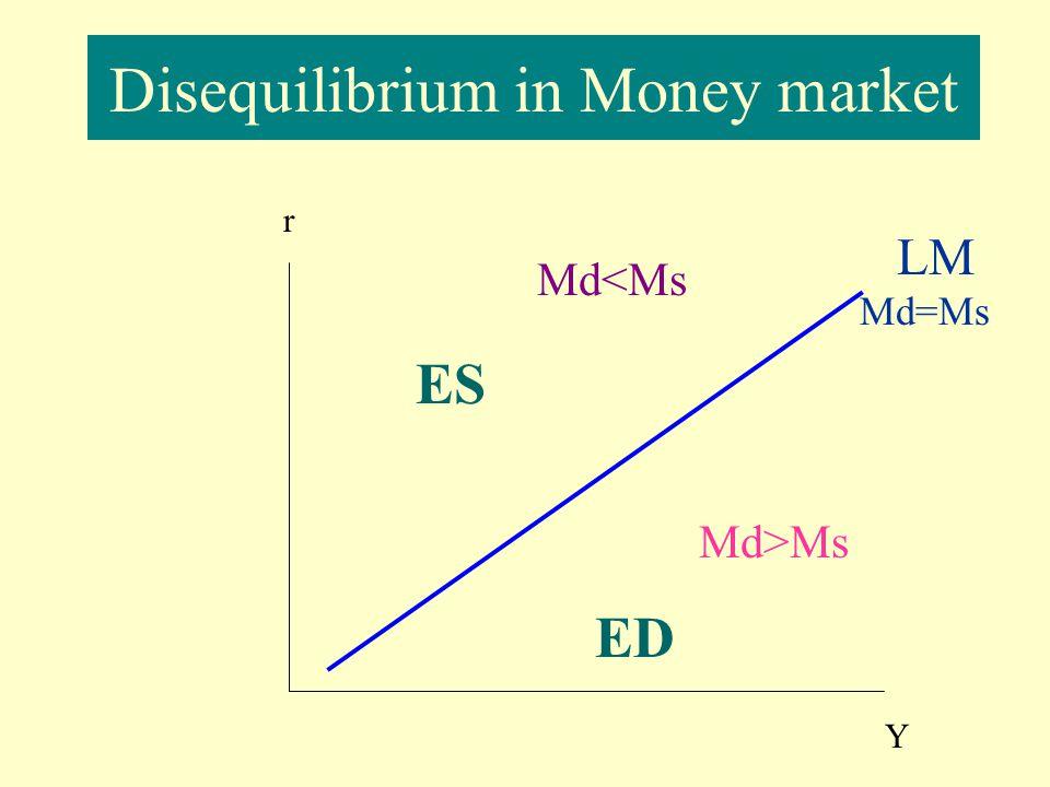 Disequilibrium in Money market