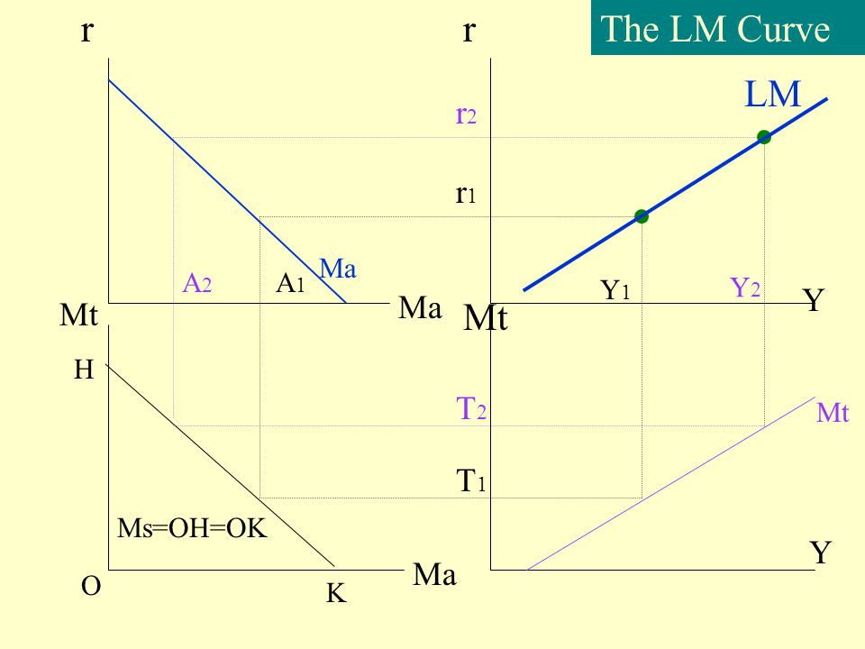 r r The LM Curve LM Mt r2 r1 Y Ma Mt T2 T1 Y Ma Ma A2 A1 Y1 Y2 H Mt
