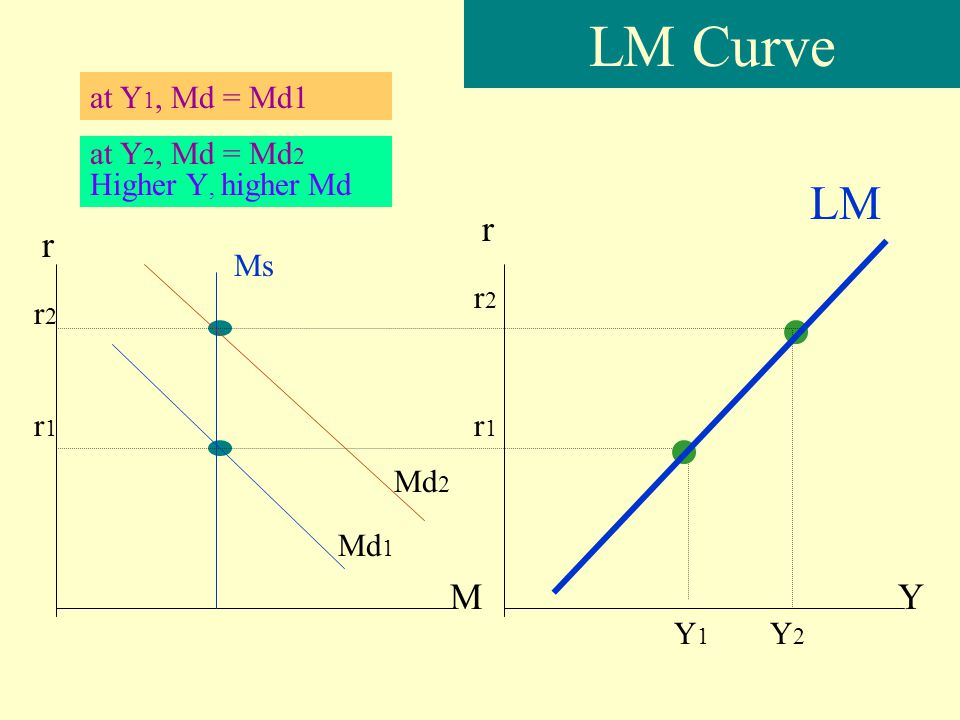 LM Curve LM r r M Y at Y1, Md = Md1 at Y2, Md = Md2