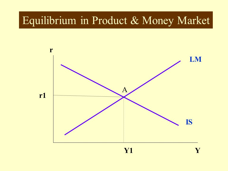 Equilibrium in Product & Money Market