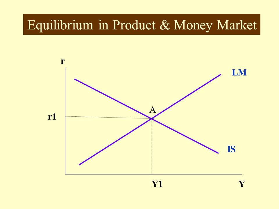 Equilibrium in Product & Money Market