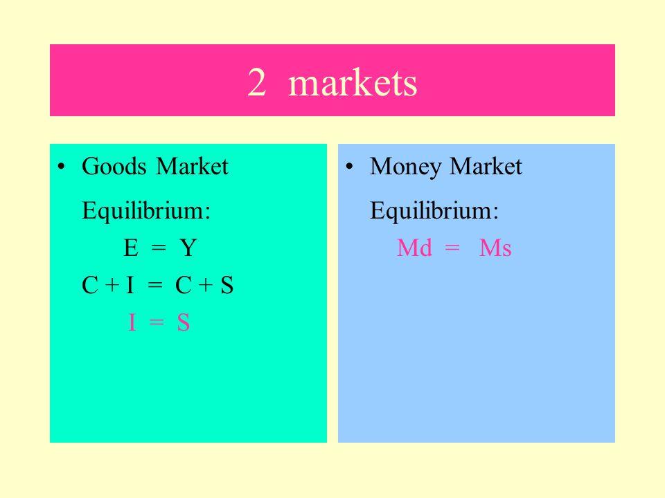 2 markets Goods Market Equilibrium: E = Y C + I = C + S I = S