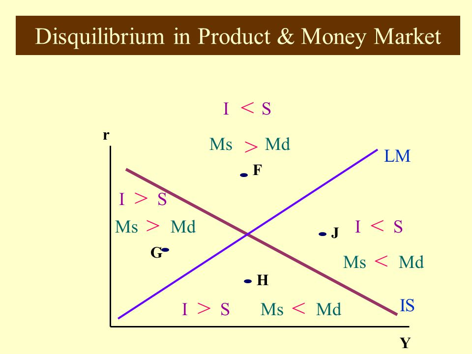 Disquilibrium in Product & Money Market