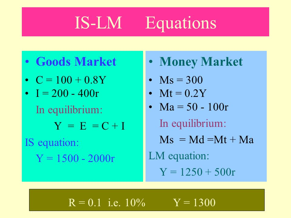 IS-LM Equations Goods Market Money Market C = 100 + 0.8Y