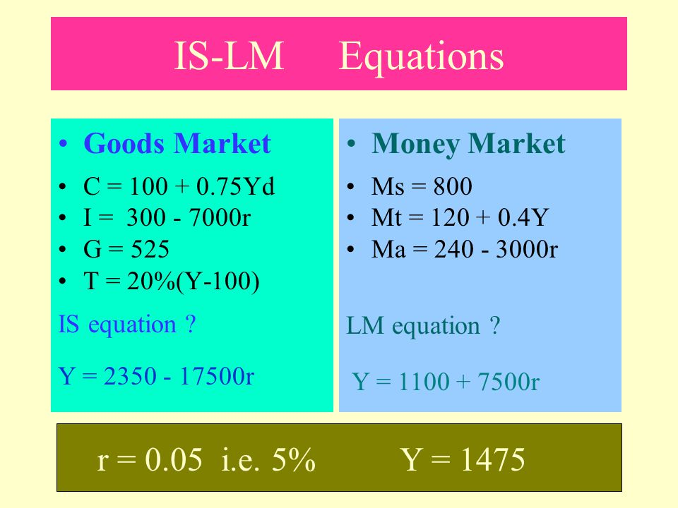 IS-LM Equations r = 0.05 i.e. 5% Y = 1475 Goods Market Money Market