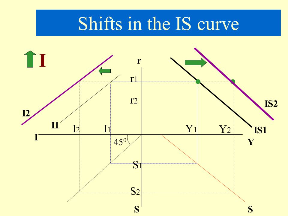 Shifts in the IS curve I r1 r2 I2 I1 Y1 Y2 S1 S2 r IS2 I2 I1 IS1 I 450