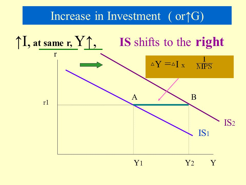 Increase in Investment ( or↑G)