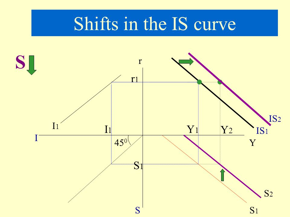 Shifts in the IS curve S r r1 IS2 I1 I1 Y1 Y2 IS1 I 450 Y S1 S2 S S1