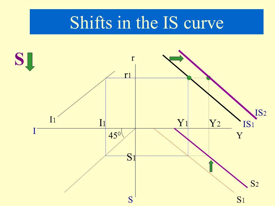 Shifts in the IS curve S r r1 IS2 I1 I1 Y1 Y2 IS1 I 450 Y S1 S2 S S1