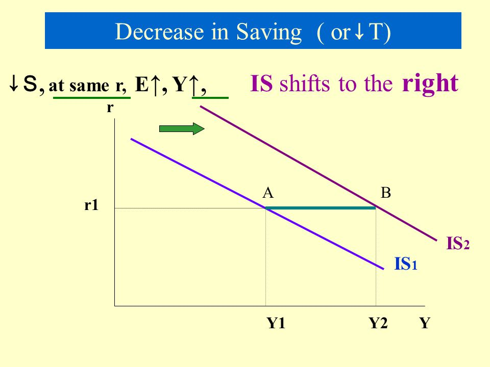 Decrease in Saving ( or↓T)