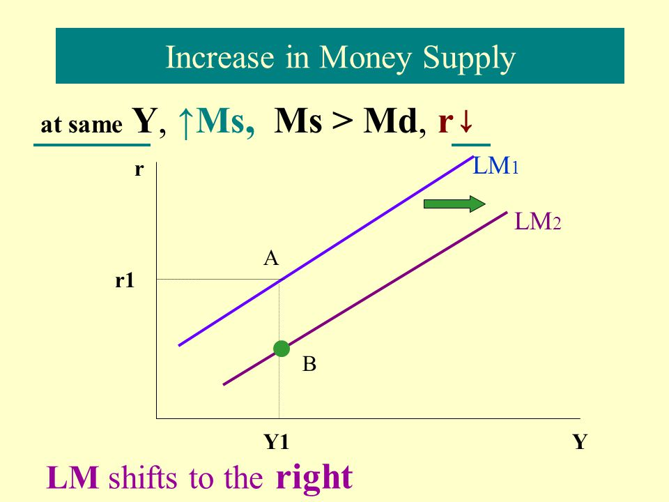Increase in Money Supply