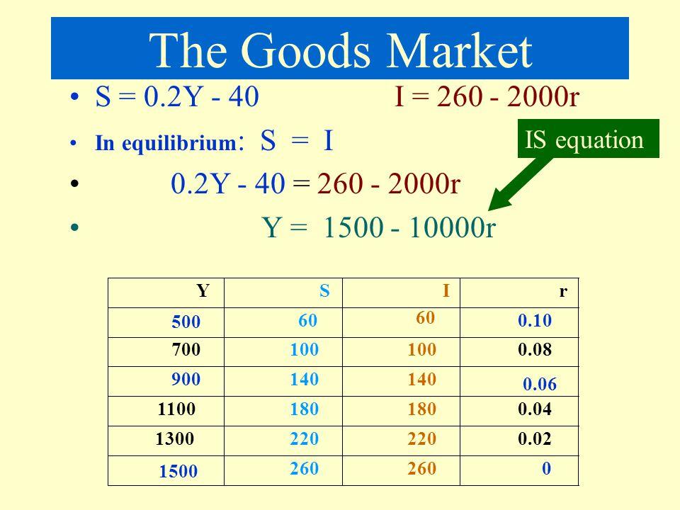 The Goods Market S = 0.2Y - 40 I = 260 - 2000r 0.2Y - 40 = 260 - 2000r