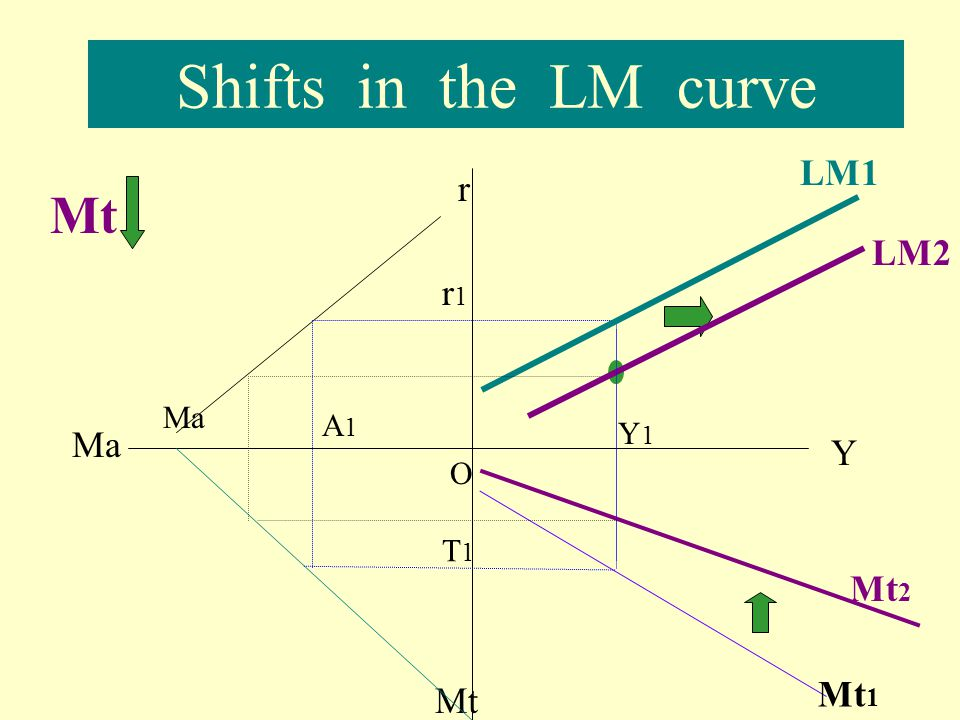 Shifts in the LM curve LM1 r Mt LM2 r1 Ma A1 Y1 Ma Y O T1 Mt2 Mt1 Mt