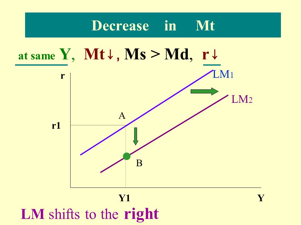 Decrease in Mt LM shifts to the right at same Y, Mt↓, Ms > Md, r↓