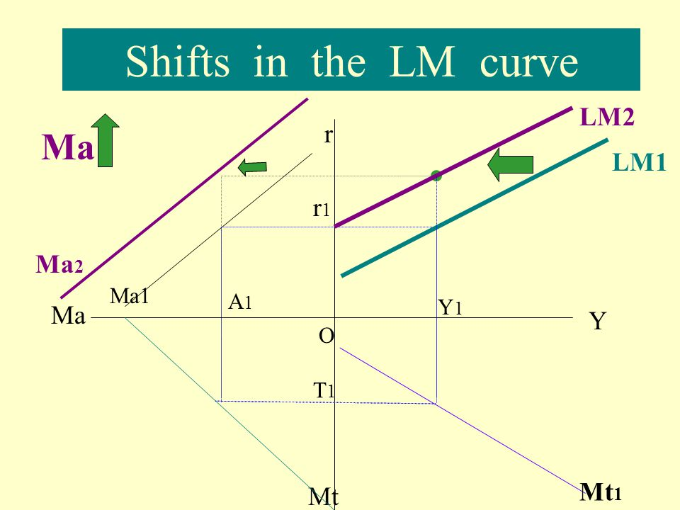 Shifts in the LM curve LM2 r Ma LM1 r1 Ma2 Ma1 A1 Y1 Ma Y O T1 Mt1 Mt