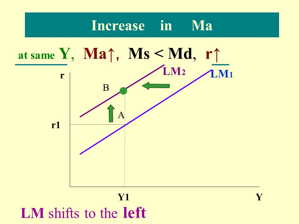 Increase in Ma LM shifts to the left at same Y, Ma↑, Ms < Md, r↑