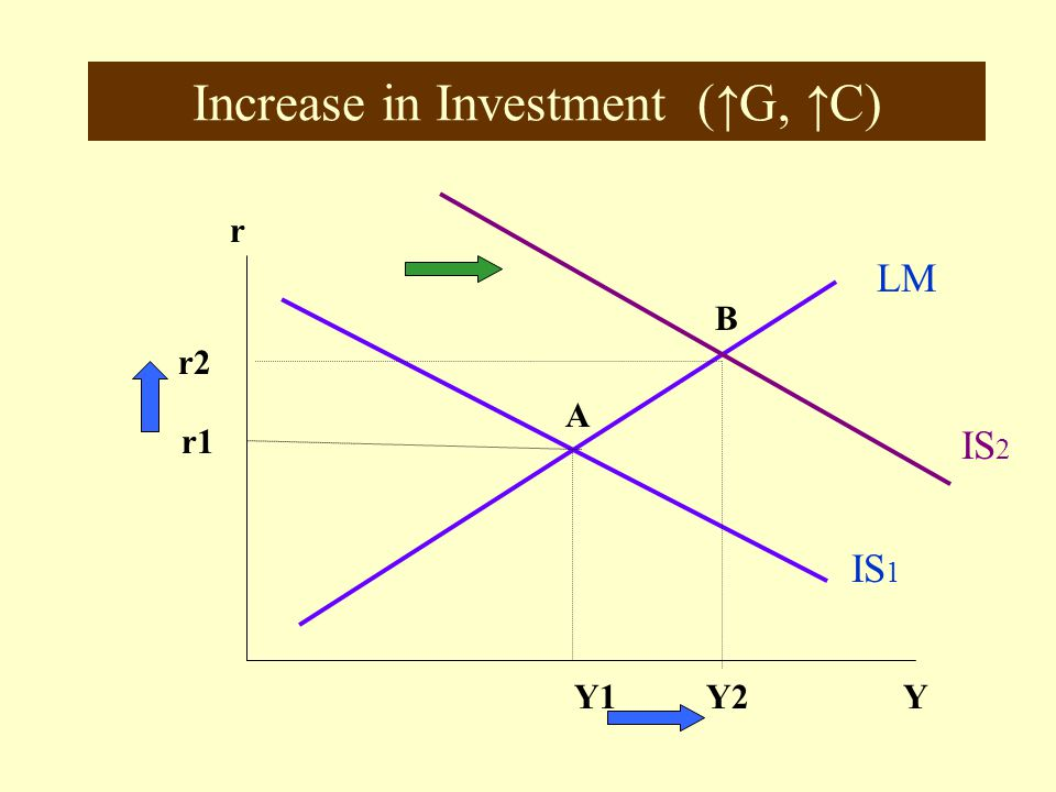 Increase in Investment (↑G, ↑C)