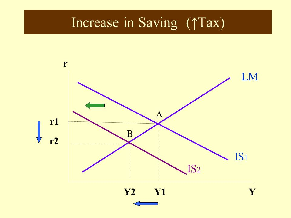 Increase in Saving (↑Tax)