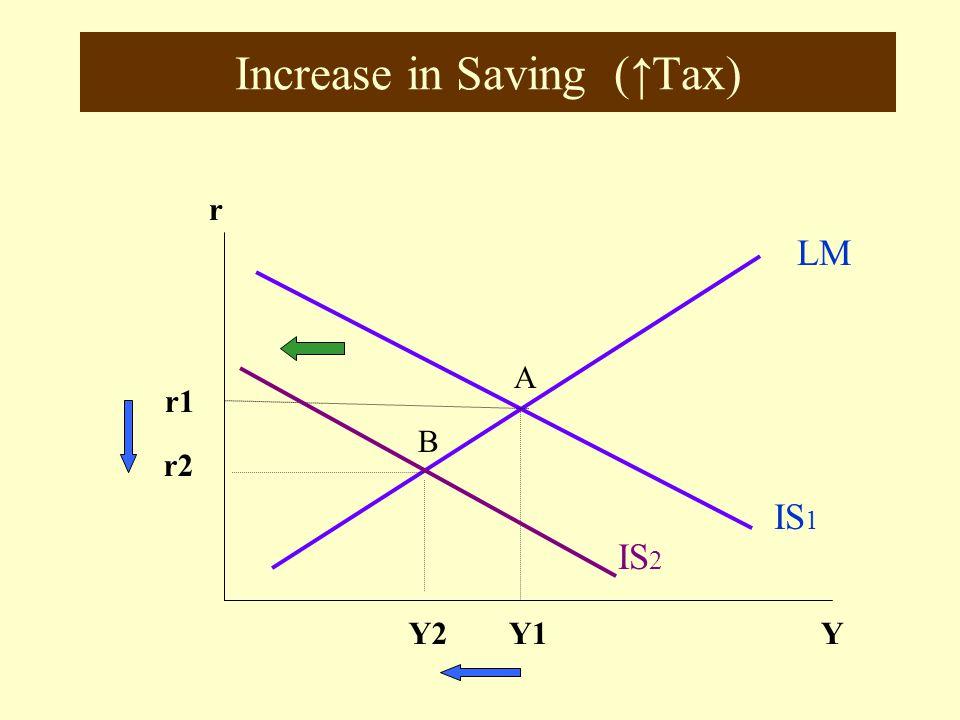 Increase in Saving (↑Tax)