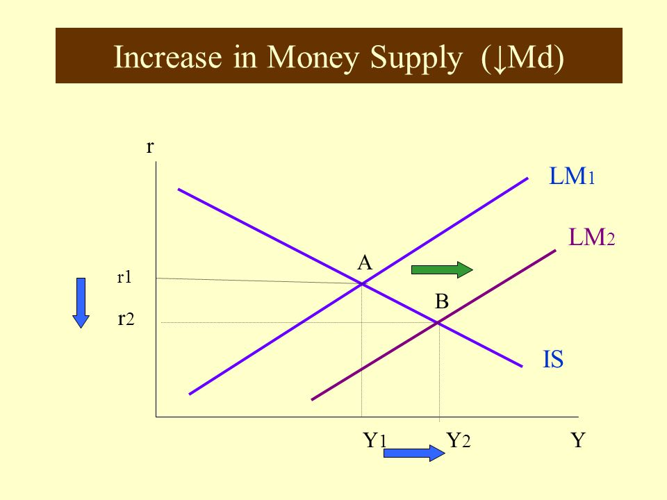 Increase in Money Supply (↓Md)