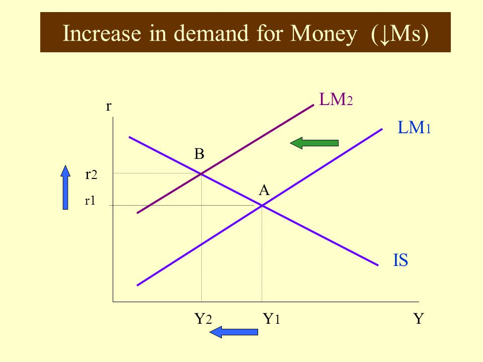 Increase in demand for Money (↓Ms)