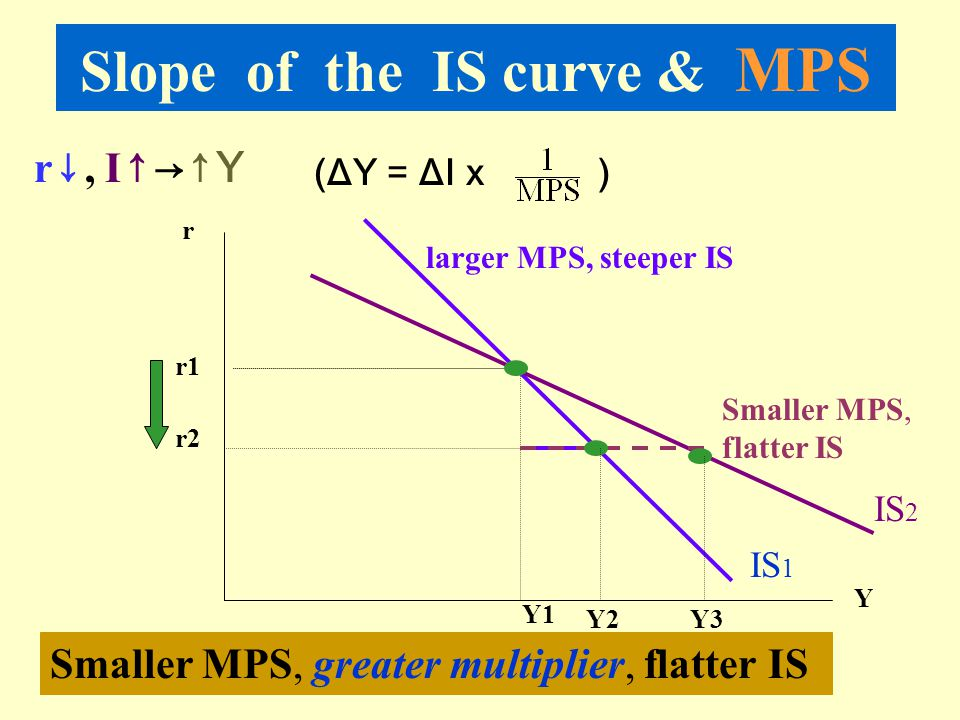 Slope of the IS curve & MPS