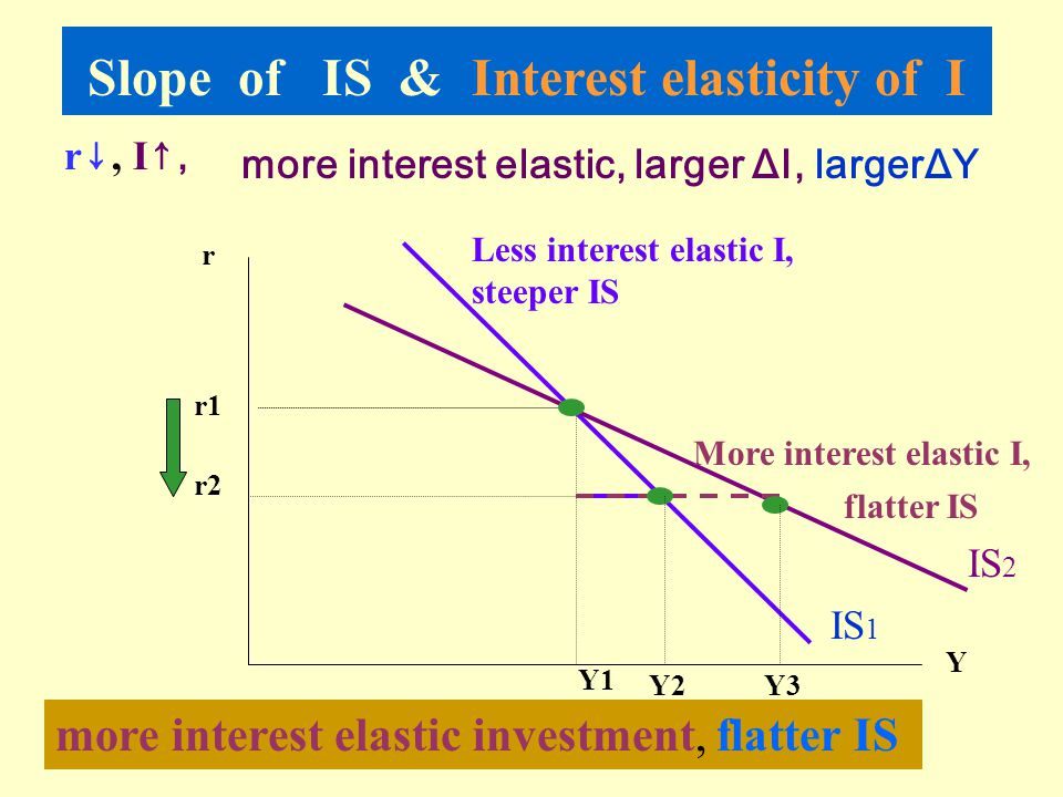 Slope of IS & Interest elasticity of I