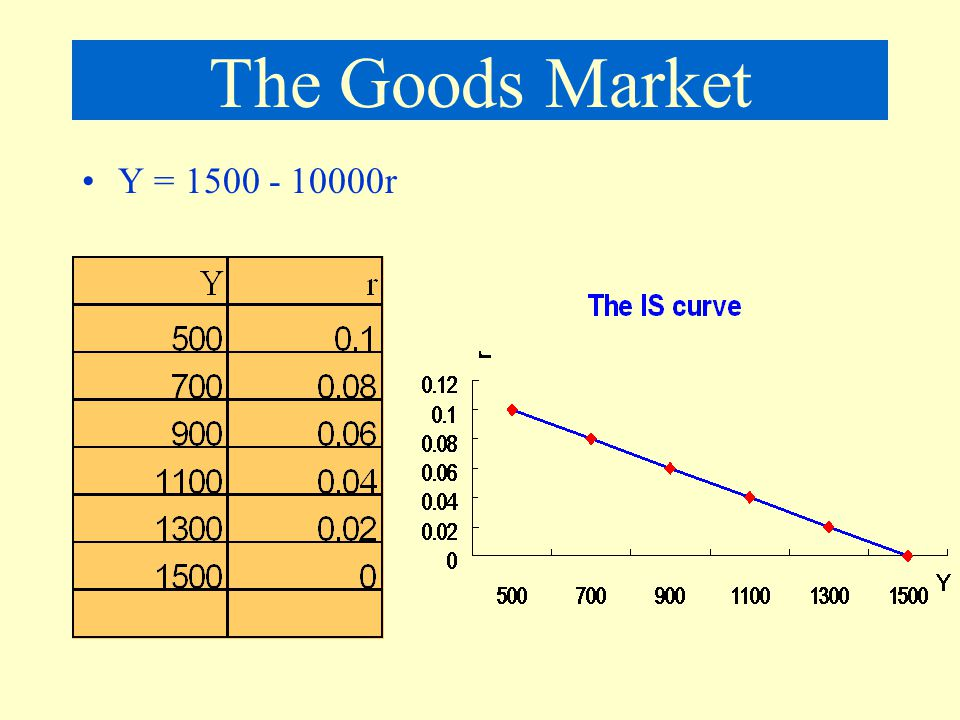 The Goods Market Y = r