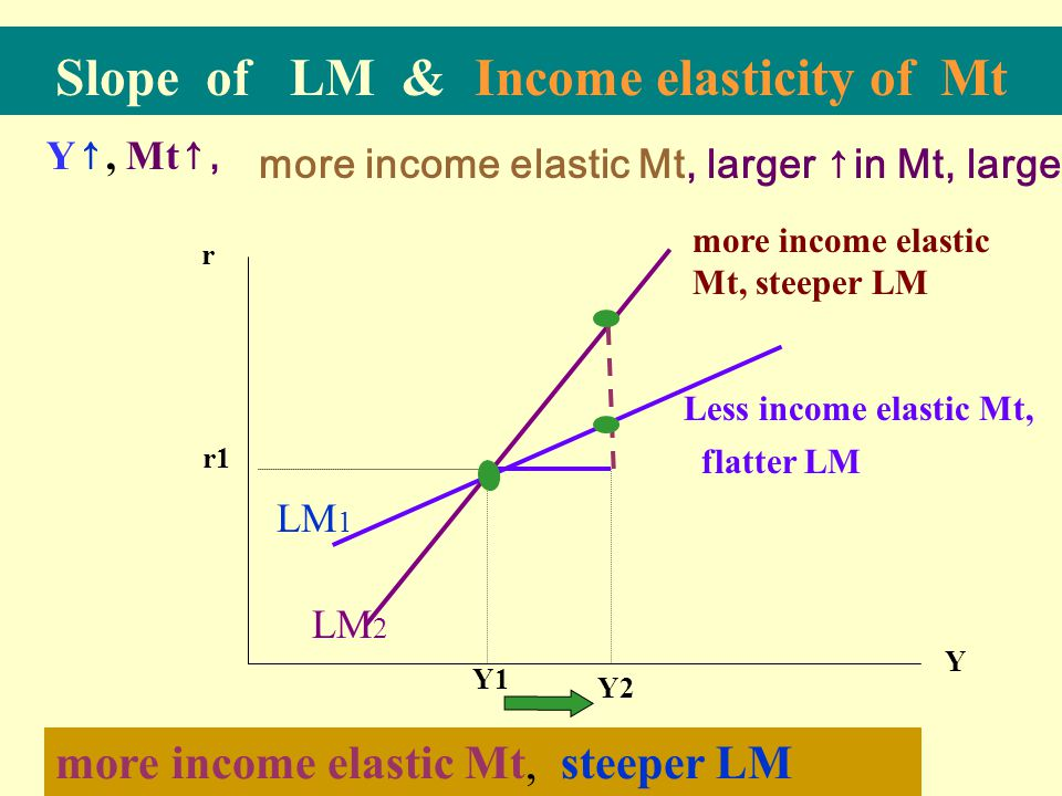Slope of LM & Income elasticity of Mt
