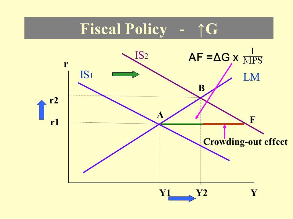Fiscal Policy - ↑G IS2 AF =ΔG x IS1 LM r B r2 A F r1