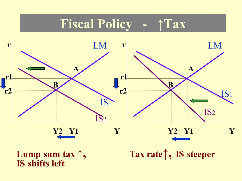 Fiscal Policy - ↑Tax LM LM IS1 IS1 IS2 IS2 Lump sum tax ↑,