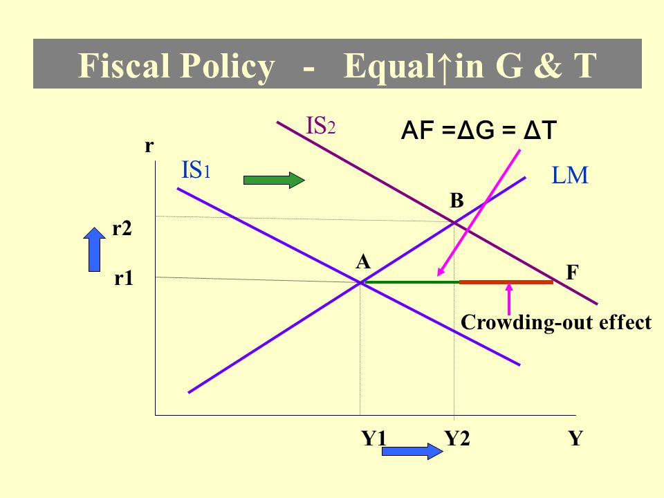 Fiscal Policy - Equal↑in G & T