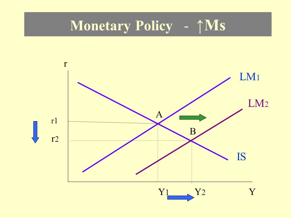 Monetary Policy - ↑Ms r LM1 LM2 A r1 B r2 IS Y1 Y2 Y