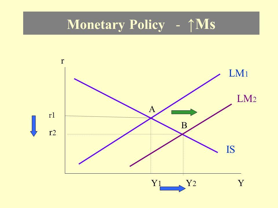 Monetary Policy - ↑Ms r LM1 LM2 A r1 B r2 IS Y1 Y2 Y