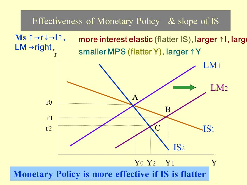 Effectiveness of Monetary Policy & slope of IS