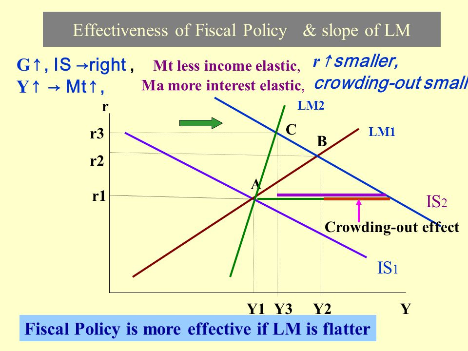 Effectiveness of Fiscal Policy & slope of LM