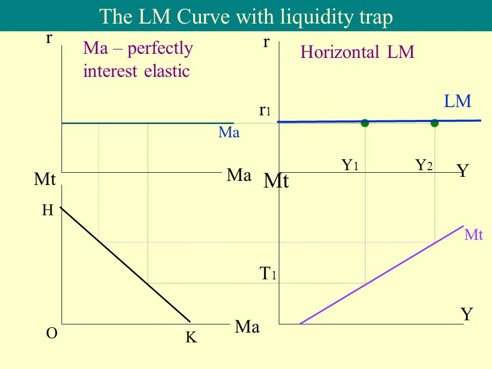 The LM Curve with liquidity trap