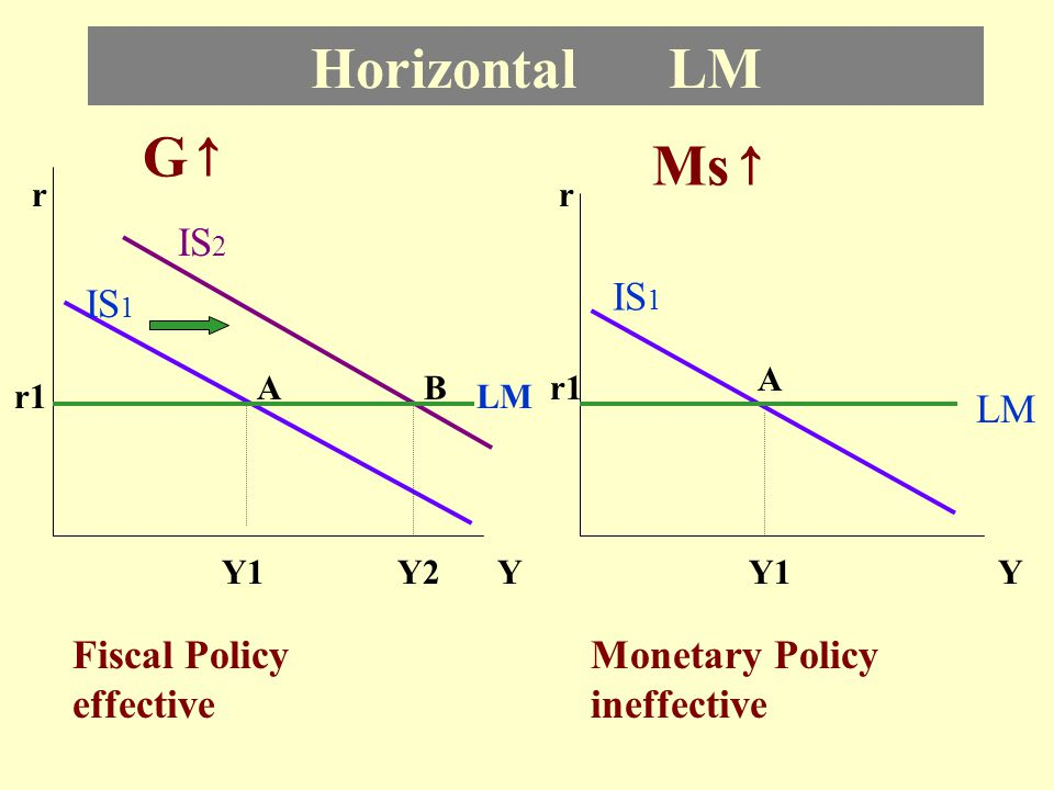 Horizontal LM G↑ Ms↑ IS2 IS1 IS1 LM Fiscal Policy effective