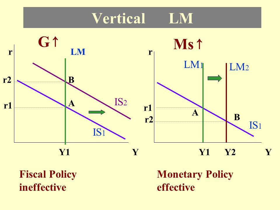 Vertical LM G↑ Ms↑ LM1 LM2 IS2 IS1 IS1 Fiscal Policy ineffective